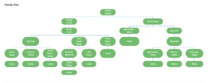 Peyote Critical Family Tree